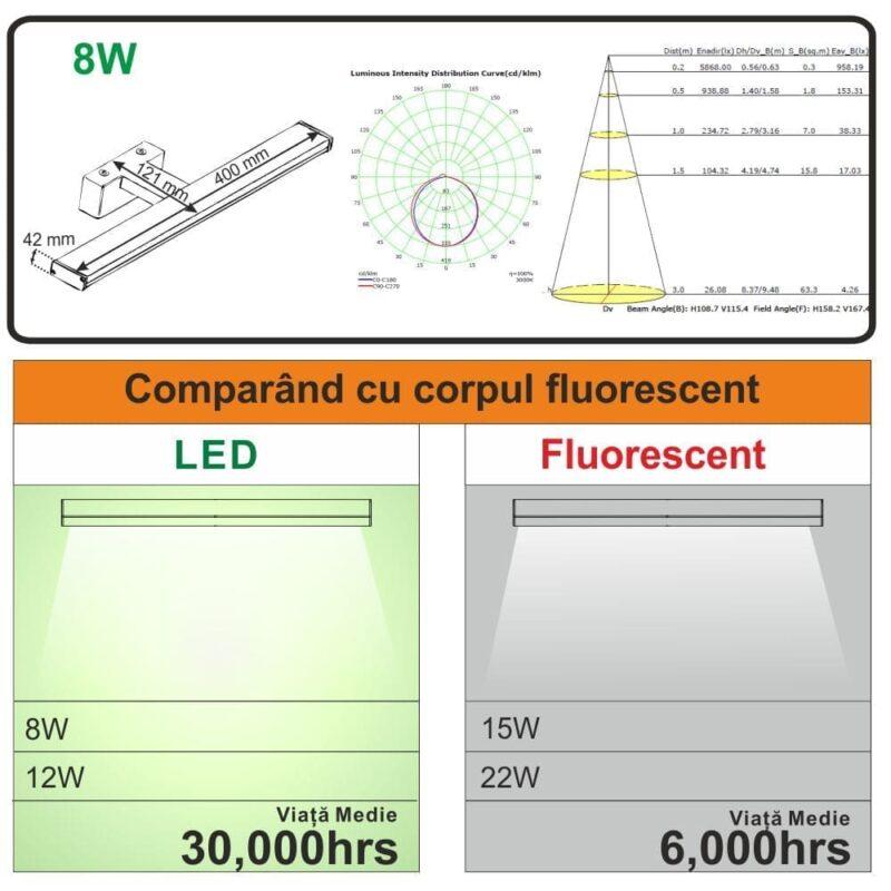 Aplică LED 8W Lumină Neutră
